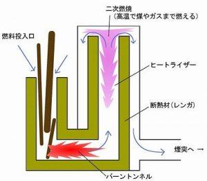 ロケットストーブの基本構造